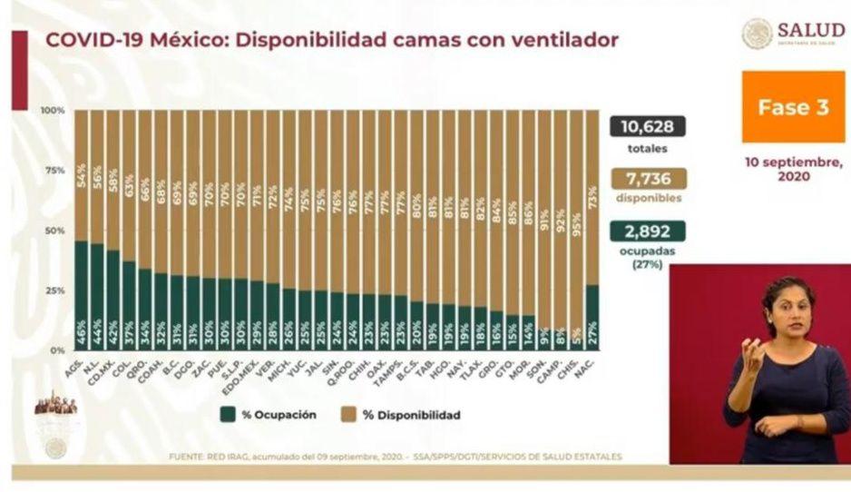 Ocupación de camas con ventilador en Puebla al 30 por ciento