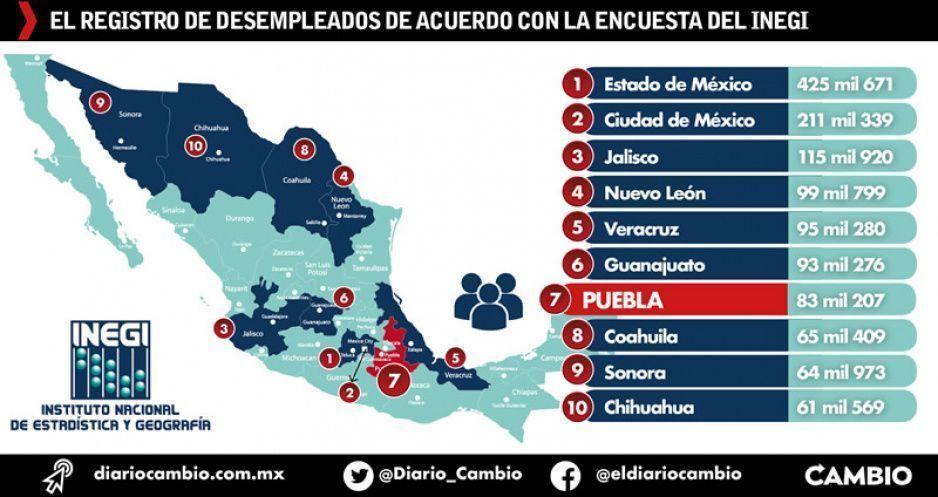 Registra Puebla 83 mil personas  desempleadas, según INEGI