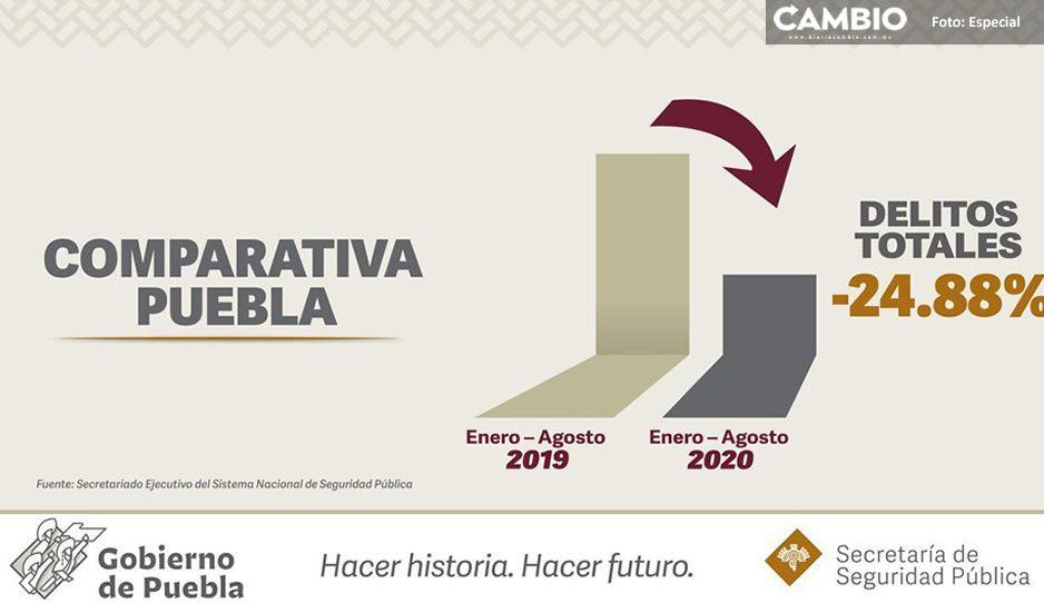 Incidencia delictiva disminuye 24.88% en Puebla
