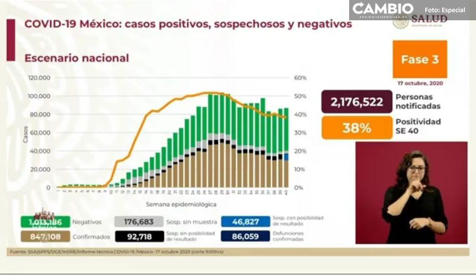 Federación reporta 86 mil 59 muertes por el virus y 847 mil 108 contagiados