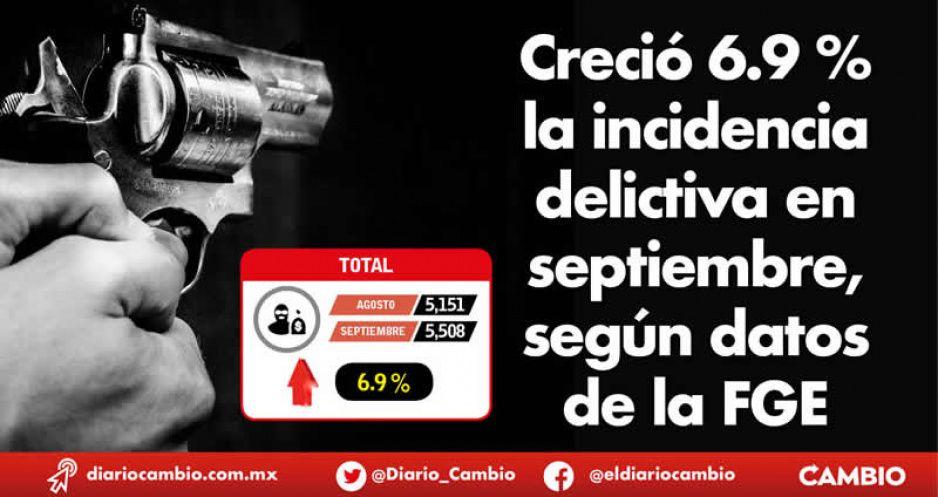 Creció 6.9 % la incidencia delictiva en septiembre, según datos de la FGE