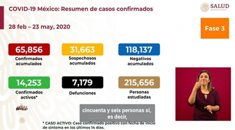 Supera México los 7 mil muertos por Covid; ya suman 65 mil 856 contagiados