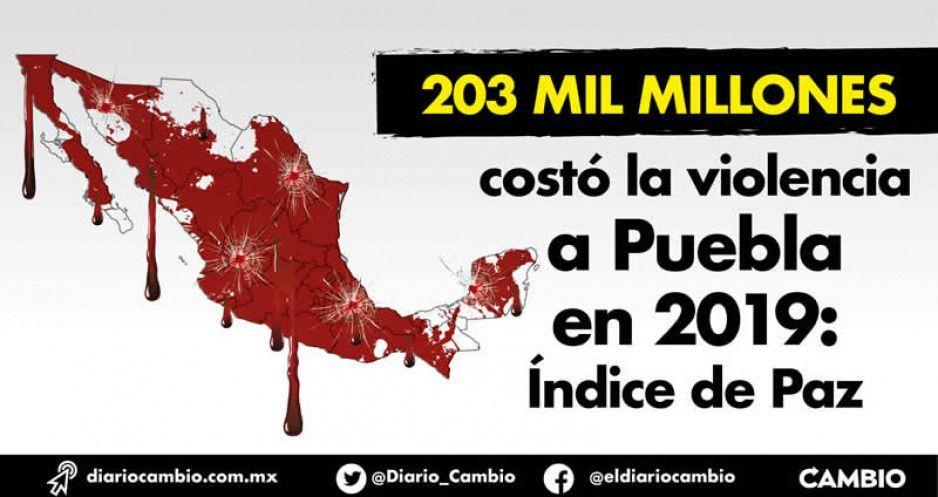 203 mil millones costó la violencia  a Puebla en 2019: Índice de Paz