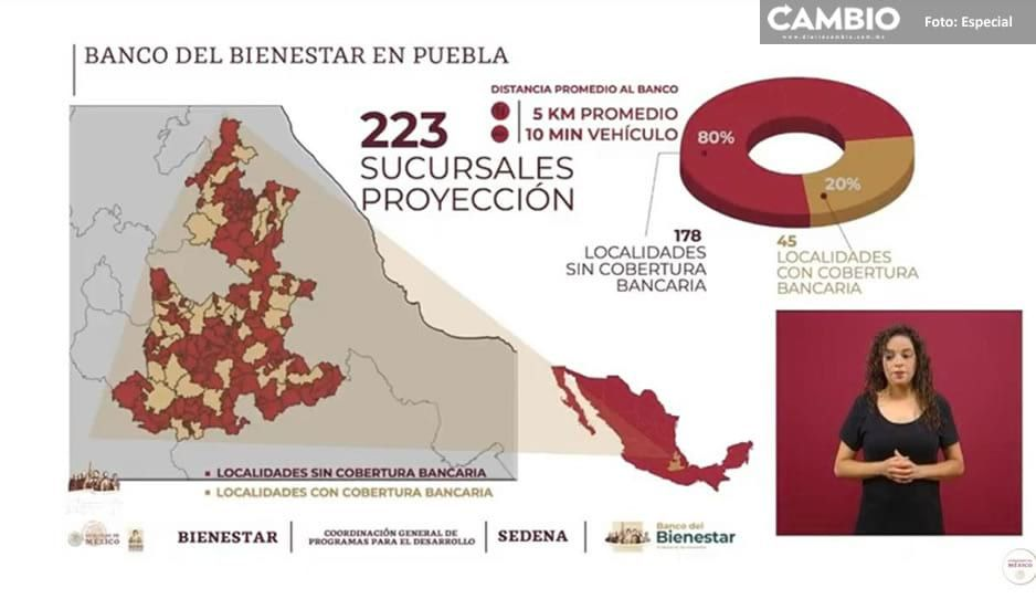 Gobierno Federal instalará 223 sucursales del Banco de Bienestar en Puebla