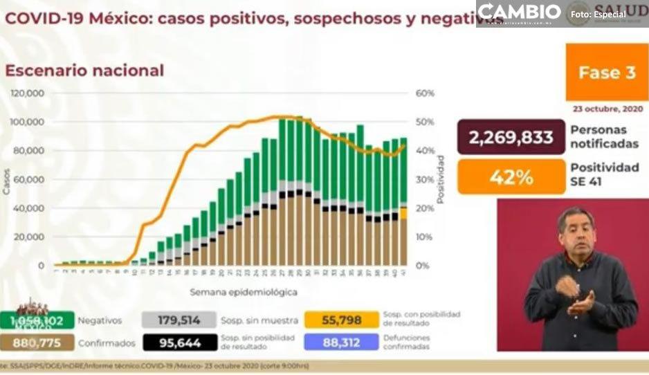 23 de octubre: México supera las 88 mil muertes por el virus y contagios llegan a 880 mil 775