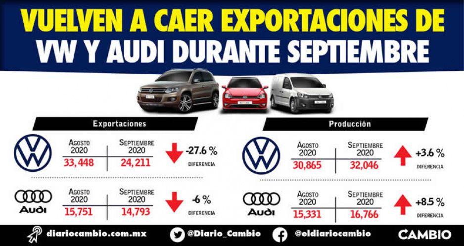 Vuelven a caer exportaciones de  VW y Audi durante septiembre