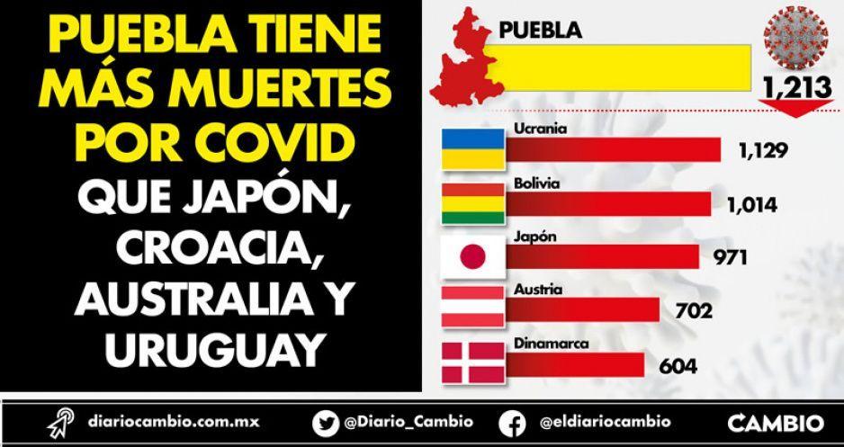 Puebla tiene más muertos por COVID que países como Japón, Croacia o Uruguay