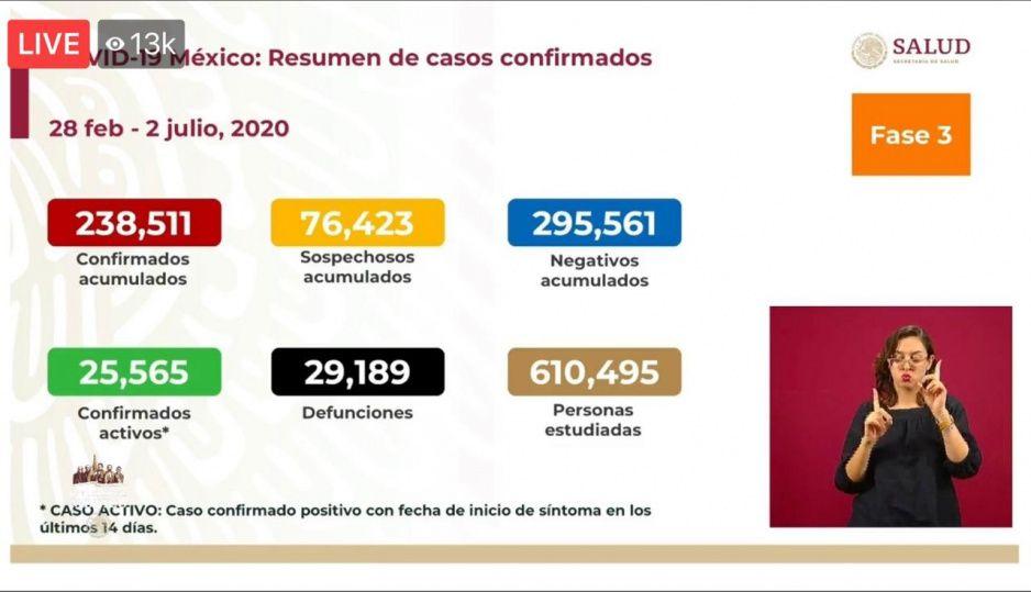México rompe récord de infectados: se contagian 6 mil 741 en menos de 24 horas y muertes llegan casi a 30 mil