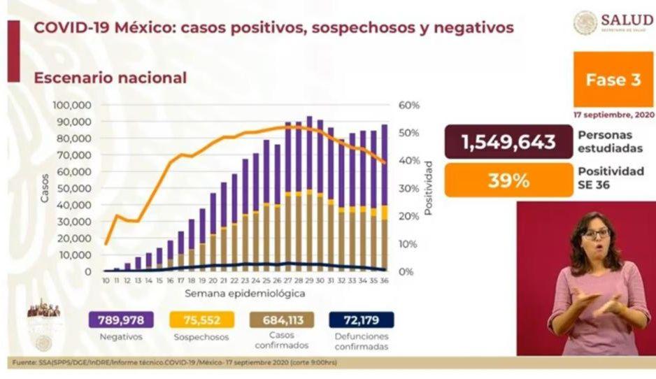 Coronavirus 17 de septiembre: México supera las 72 mil muertes y contagios llegan a 648 mil 113
