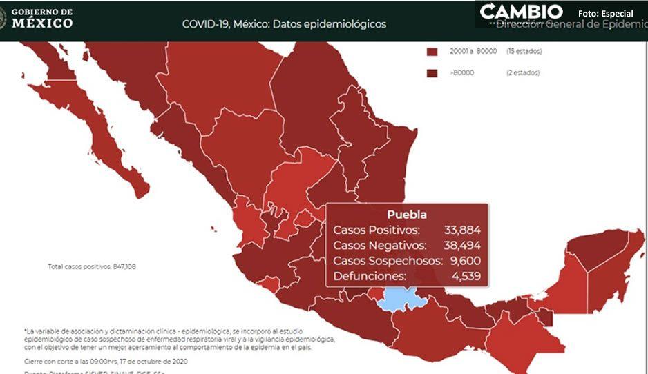 Federación reporta 33 mil 884 contagios y 4 mil 539 fallecidos por virus en Puebla
