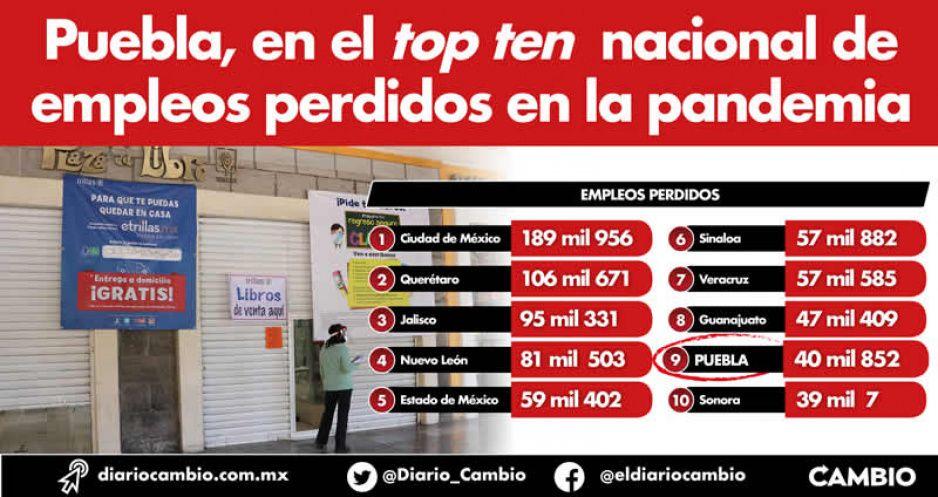 Puebla, en el top ten nacional de empleos perdidos en la pandemia