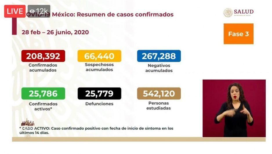 Coronavirus 26 de junio: se elevan a 23 mil 779 las muertes y contagios alcanzan los 208 mil 392 en México