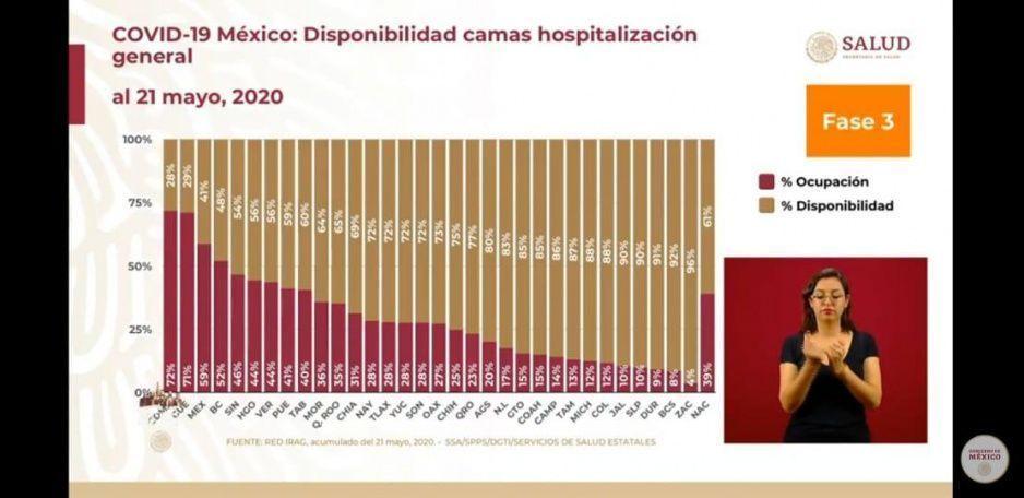 Puebla con camas de sobra para infectados de Covid: reportan ocupación de apenas el 41%