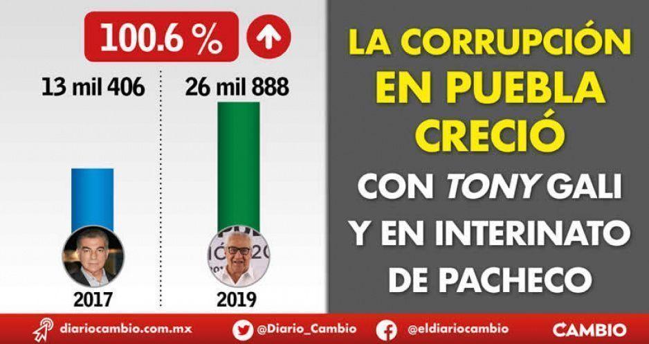 La corrupción en Puebla creció con Tony Gali y en interinato de Pacheco
