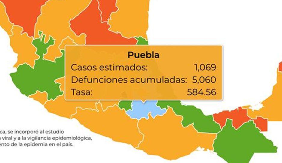 Federación reporta 5 mil 60 muertes por el virus en Puebla y 38 mil 607 contagios