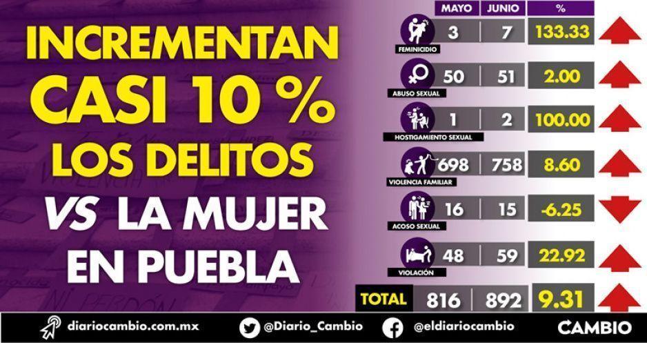Aumentan casi 10 % los delitos vs la mujer en Puebla durante junio
