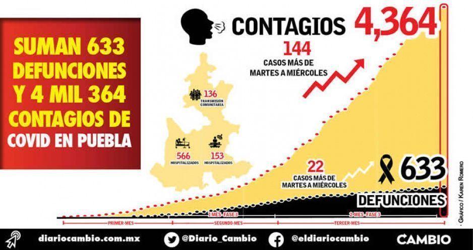 Suman 633 defunciones y 4 mil 364  contagios de COVID en Puebla