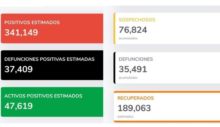 Coronavirus 13 de julio: México llega a las 35 mil 491 muertes y supera los 304 mil contagios