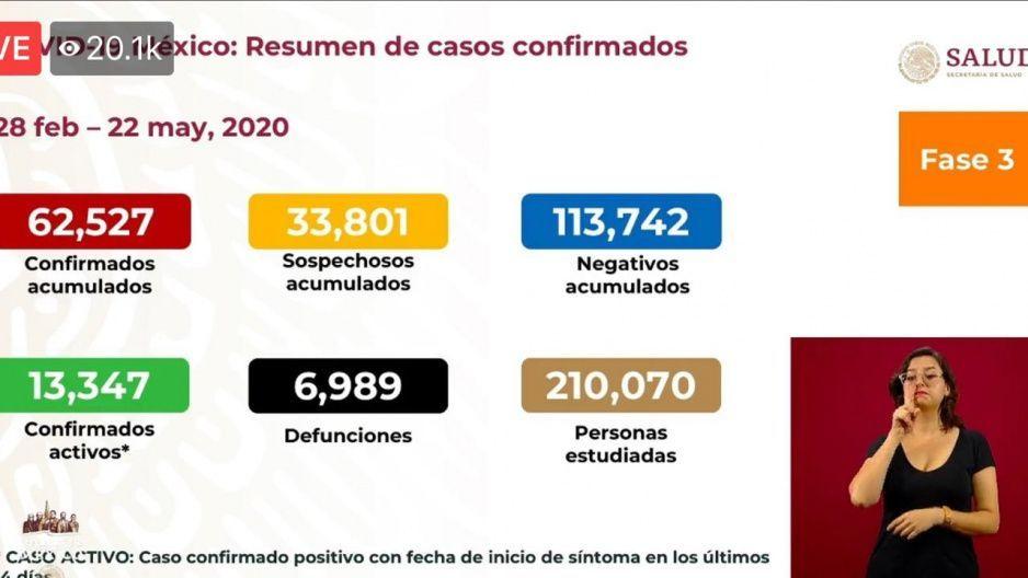 México llega a casi 500 fallecimientos en su peor día por coronavirus