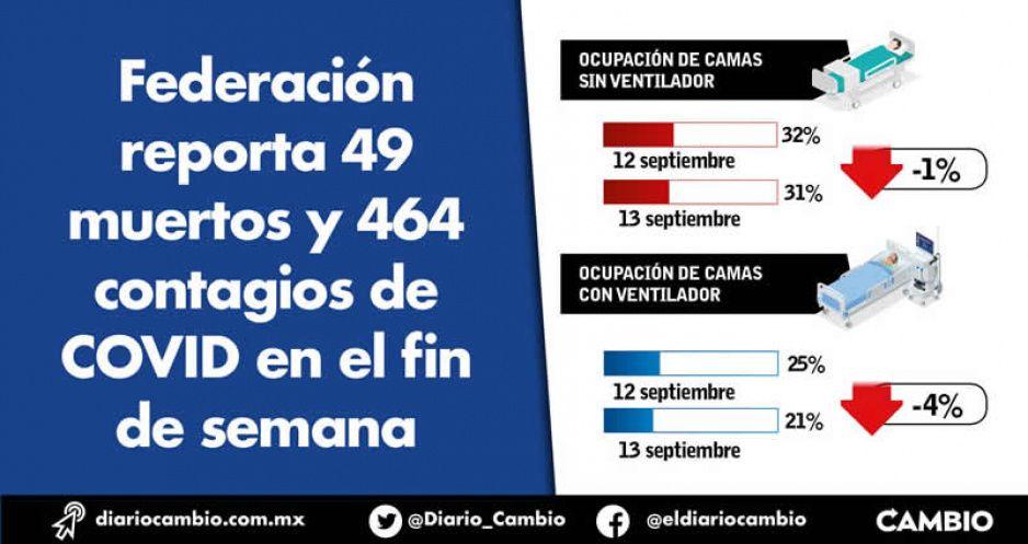 Federación reporta 49 muertos y 464 contagios de COVID en el fin de semana
