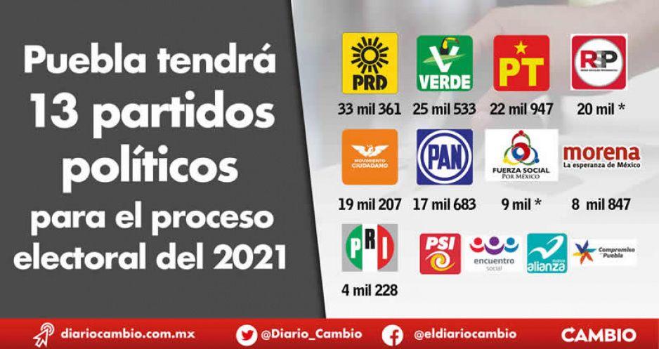 Puebla tendrá 13 partidos políticos para el proceso electoral del 2021