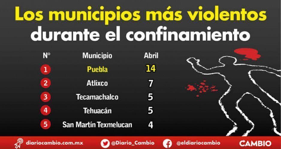 Puebla capital, Atlixco, Tecamachalco y Tehuacán, los municipios más violentos durante el confinamiento