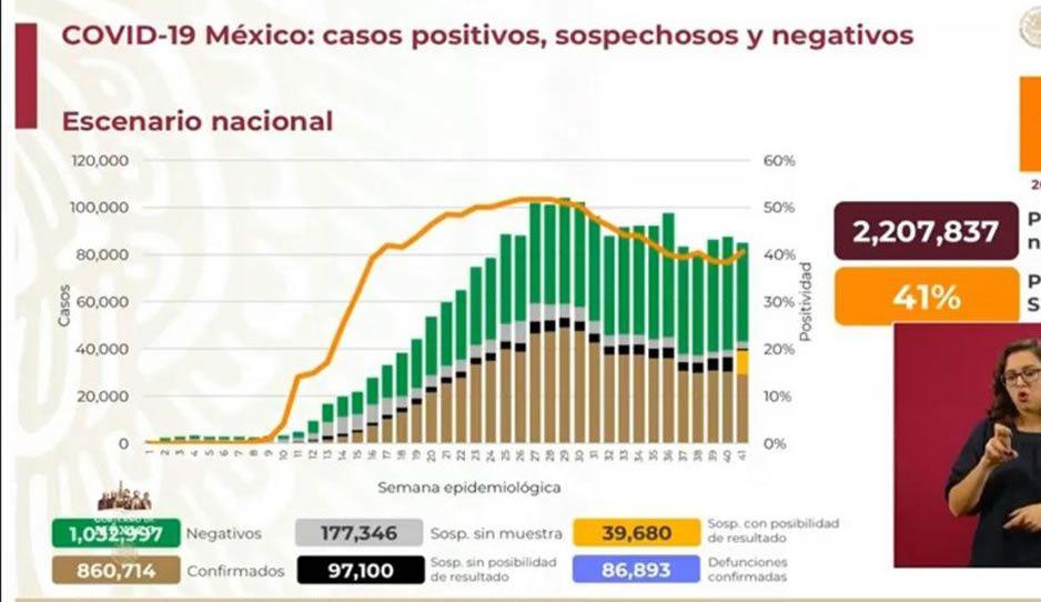20 de octubre: México reporta 555 muertes por el virus en menos de 24 horas y contagios superan los 860 mil