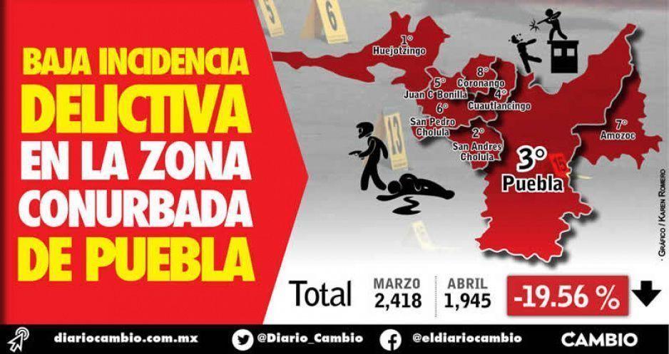 Baja incidencia delictiva en la zona conurbada de Puebla