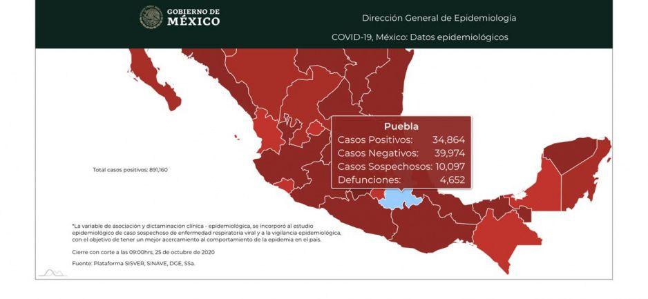 Al 25 de octubre Secretaría de Salud registra 103 nuevos contagios por coronavirus en Puebla y una sola defunción