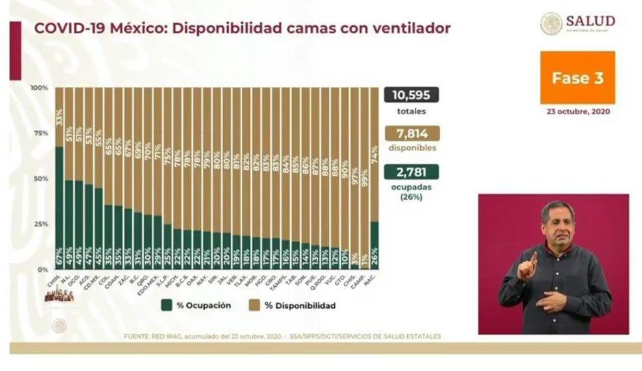 Ocupación de camas con ventilador en Puebla al 13 por ciento