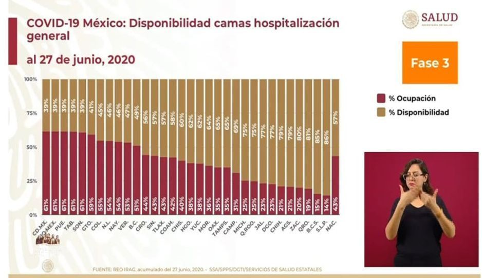 Con 61%, Puebla es el primer lugar en ocupación hospitalaria del país