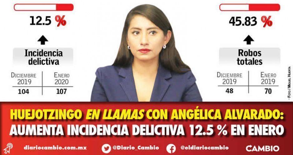 Huejotzingo en llamas con Angélica Alvarado: aumenta incidencia delictiva 12.5 % en enero