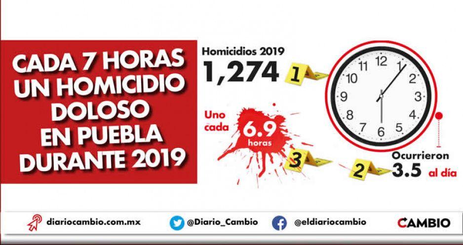 Cada 7 horas un homicidio doloso en Puebla durante 2019