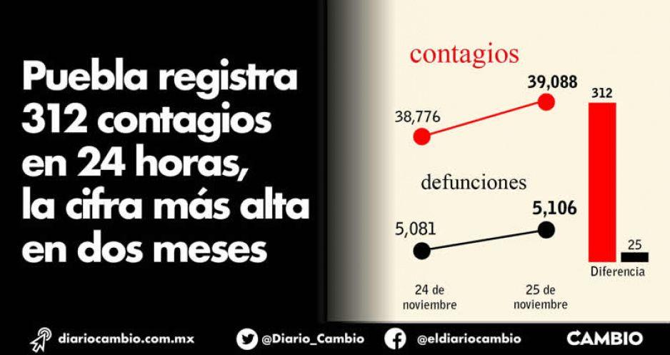 Puebla registra 312 contagios en 24 horas, la cifra más alta en dos meses