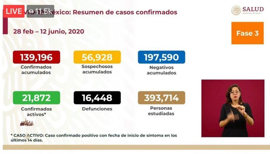 Coronavirus 12 de junio: Mueren 504 y ya suman 16 mil 448 las defunciones en México
