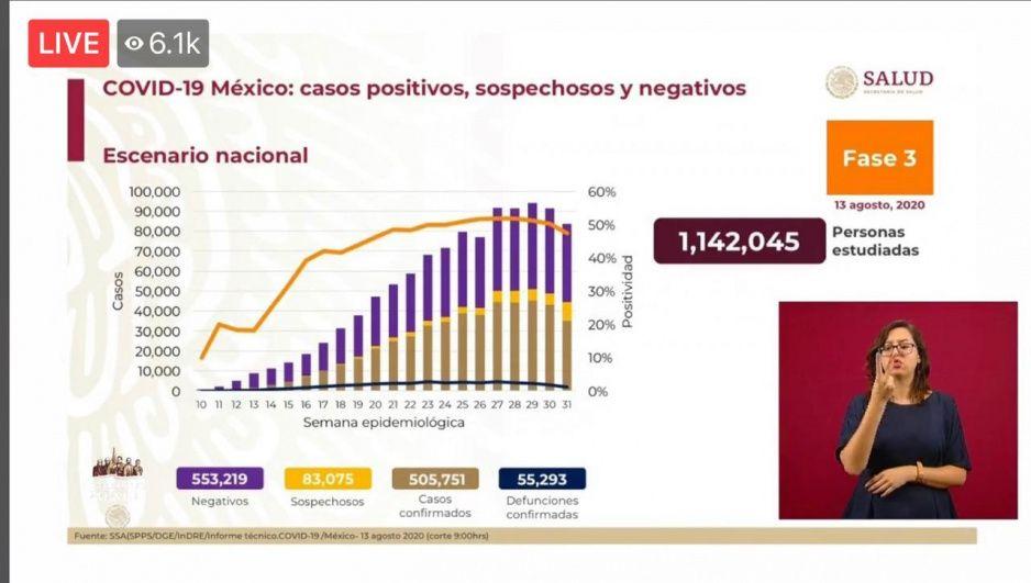 Coronavirus 13 de agosto: México supera las 55 mil muertes y contagios llegan a 505 mil 751