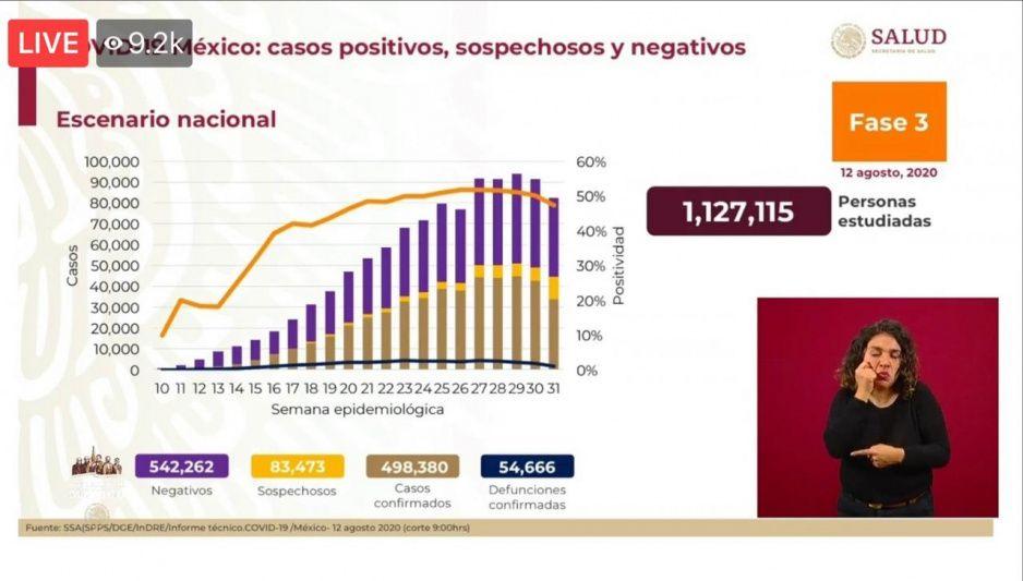 Coronavirus 12 de agosto: México llega a 54 mil 666 muertes y 498 mil 380 contagios