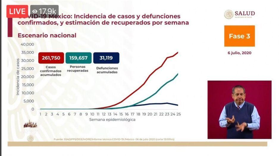 Coronavirus 6 de julio: México llega a las 30 mil 639 muertes y contagios se elevan a los 256 mil 848