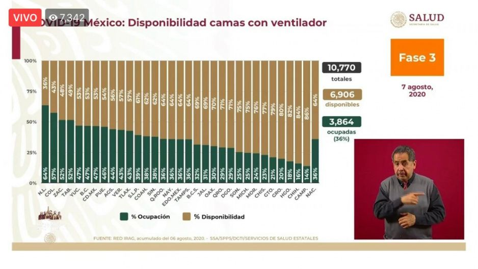 Ocupación de camas con ventilador en Puebla sube al 46%