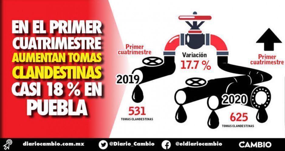 En el primer cuatrimestre aumentan  tomas clandestinas casi 18 % en Puebla