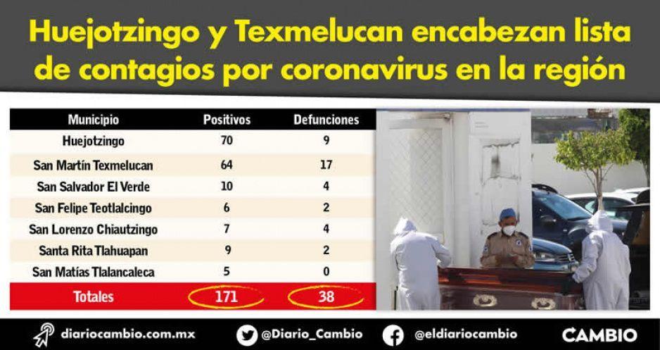 Huejotzingo y Texmelucan encabezan lista  de contagios por coronavirus en la región