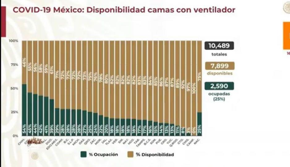 Federación reporta 4 mil 528 muertes en Puebla por el bicho y 33 mil 780 contagios