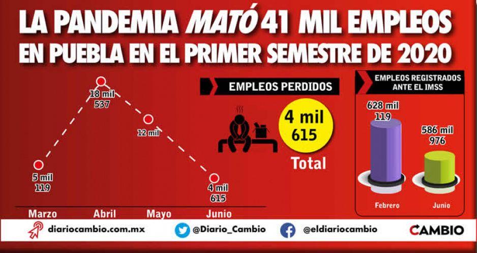 La pandemia mató 41 mil empleos en Puebla en el primer semestre de 2020