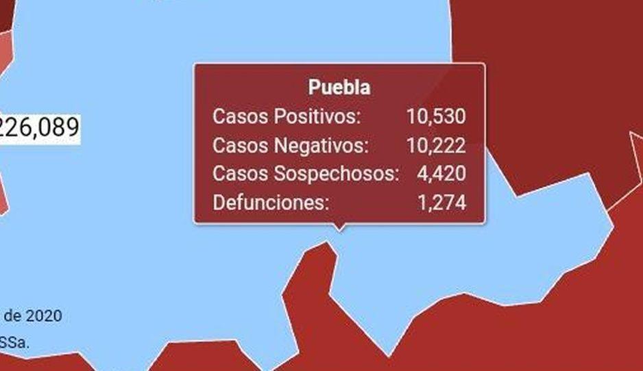 Federación reporta mil 274 muertos y 10 mil 530 contagios en Puebla por Coronavirus