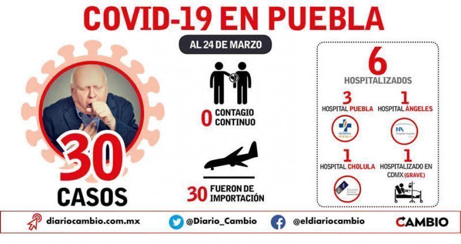 30 contagios en Puebla de COVID-19; a nivel nacional ya suman 405