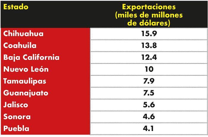exportaciones puebla
