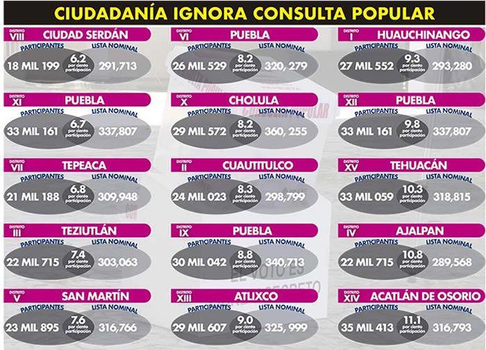 participacion municipios consulta ciudadana