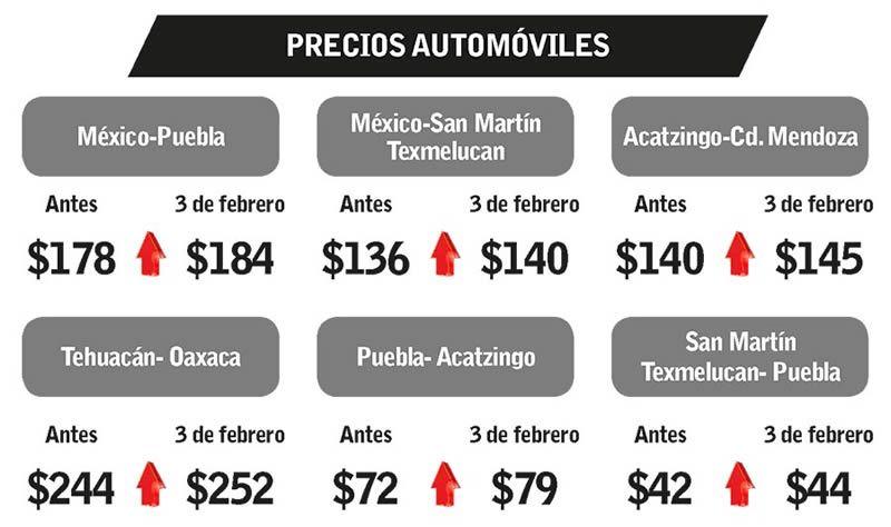 Nuevos precios de las principales autopistas de Puebla