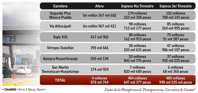 Ingresos por casetas de cobro en Puebla