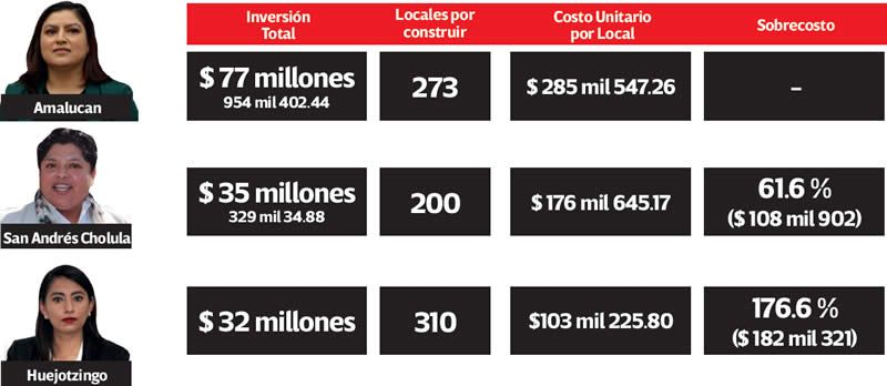 costo mercados
